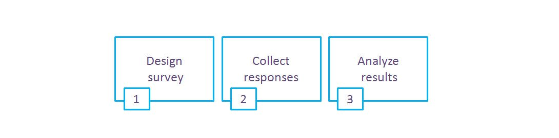 creating online surveys proces